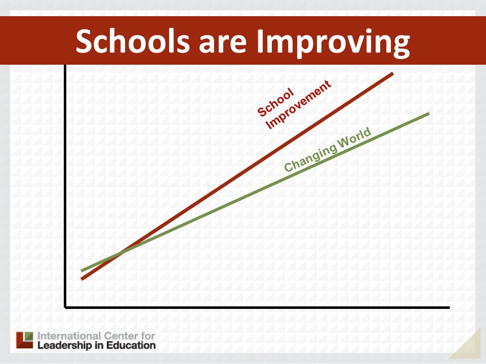 School Improvement Changing World Schools are Improving