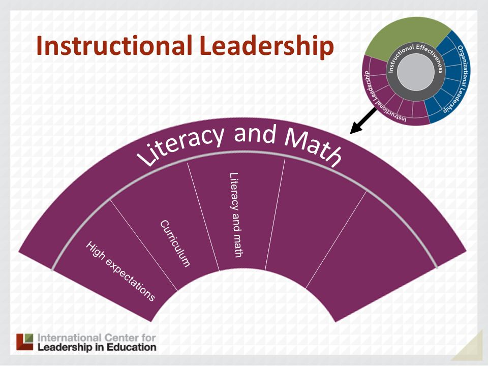High expectations Curriculum Literacy and math Instructional Leadership