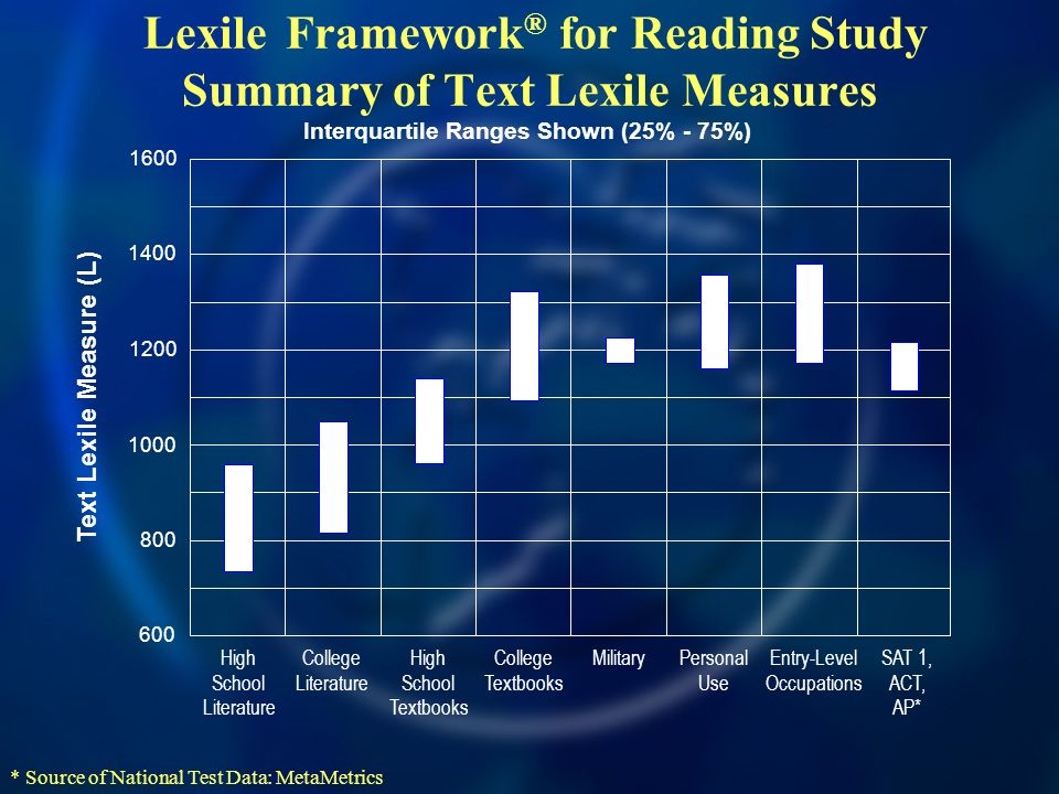 Lexile Framework ® for Reading Study Summary of Text Lexile Measures Text Lexile Measure (L) High School Literature College Literature High School Textbooks College Textbooks Military Personal Use Entry-Level Occupations SAT 1, ACT, AP* * Source of National Test Data: MetaMetrics Interquartile Ranges Shown (25% - 75%)
