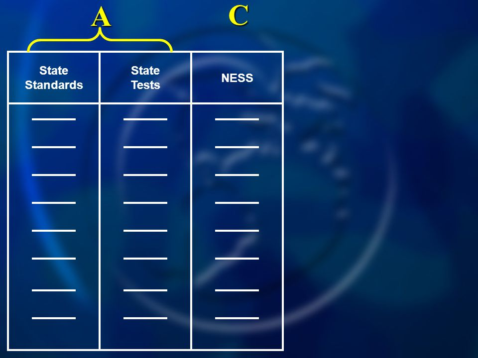 NESS State Tests State Standards A C