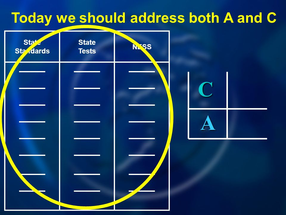 NESS State Tests State Standards Today we should address both A and C A C