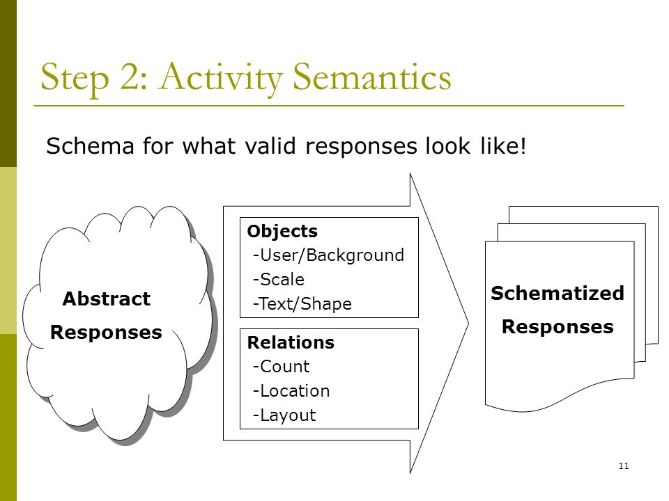 11 Step 2: Activity Semantics Abstract Responses Schema for what valid responses look like.