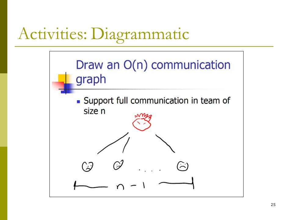 25 Activities: Diagrammatic