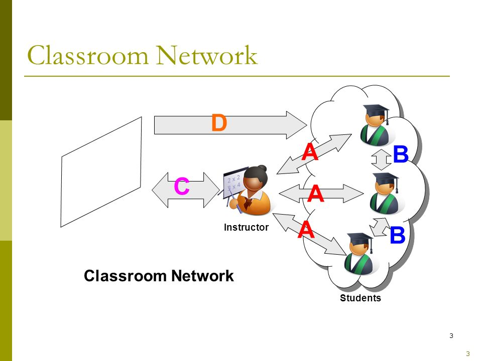 3 Classroom Network 3 Public Display Instructor Students A A A B B D C Classroom Network