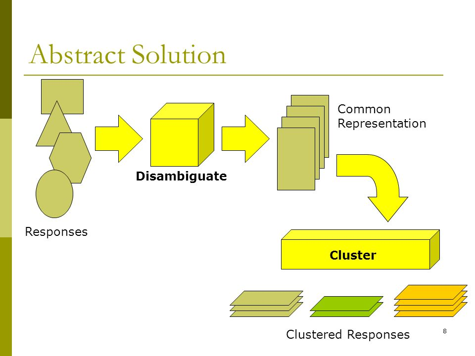 8 Abstract Solution Common Representation Clustered Responses Responses Disambiguate Cluster