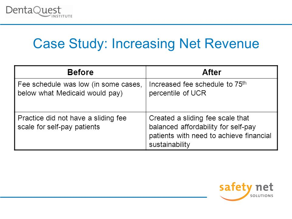 Case Study: Increasing Net Revenue BeforeAfter Fee schedule was low (in some cases, below what Medicaid would pay) Increased fee schedule to 75 th percentile of UCR Practice did not have a sliding fee scale for self-pay patients Created a sliding fee scale that balanced affordability for self-pay patients with need to achieve financial sustainability
