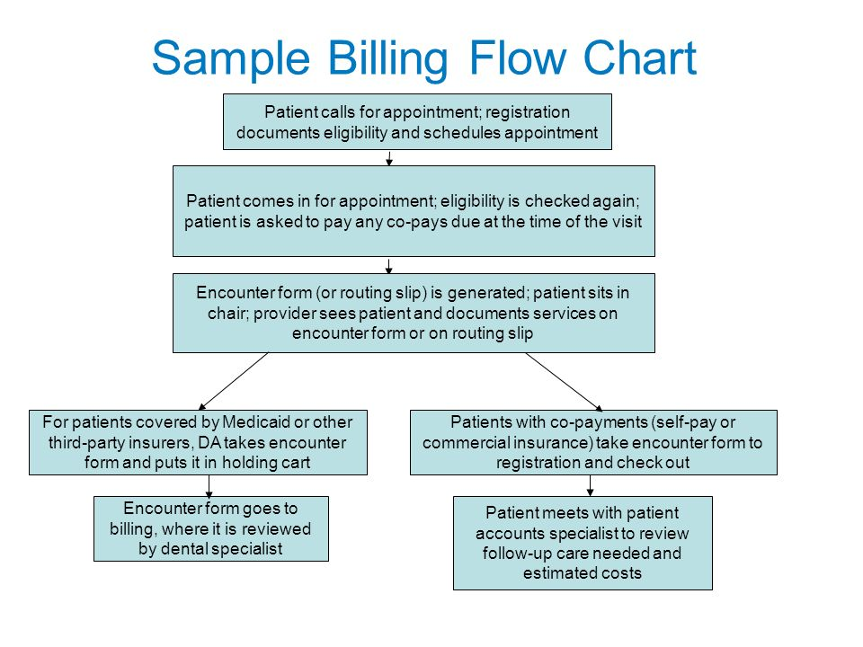 Sample Billing Flow Chart Patient calls for appointment; registration documents eligibility and schedules appointment Patient comes in for appointment; eligibility is checked again; patient is asked to pay any co-pays due at the time of the visit Encounter form (or routing slip) is generated; patient sits in chair; provider sees patient and documents services on encounter form or on routing slip Patient meets with patient accounts specialist to review follow-up care needed and estimated costs For patients covered by Medicaid or other third-party insurers, DA takes encounter form and puts it in holding cart Encounter form goes to billing, where it is reviewed by dental specialist Patients with co-payments (self-pay or commercial insurance) take encounter form to registration and check out