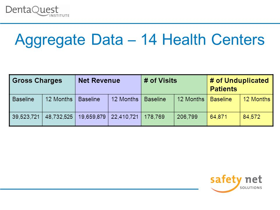 Gross ChargesNet Revenue# of Visits# of Unduplicated Patients Baseline12 MonthsBaseline12 MonthsBaseline12 MonthsBaseline12 Months 39,523,72148,732,52519,659,87922,410,721178,769206,79964,87184,572 Aggregate Data – 14 Health Centers