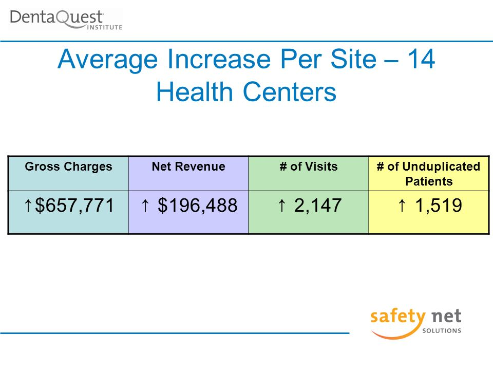 Average Increase Per Site – 14 Health Centers Gross ChargesNet Revenue# of Visits# of Unduplicated Patients $657,771 $196,488 2,147 1,519