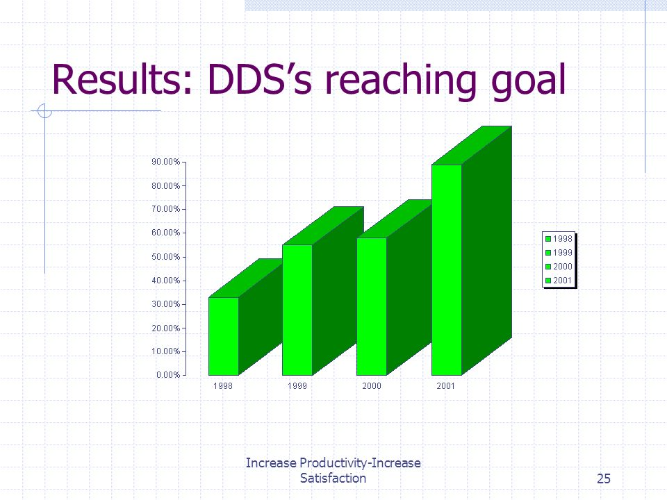 Increase Productivity-Increase Satisfaction25 Results: DDSs reaching goal