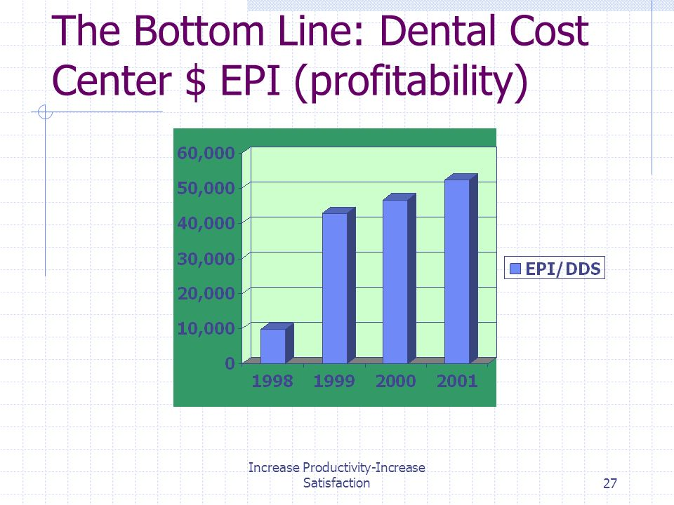 Increase Productivity-Increase Satisfaction27 The Bottom Line: Dental Cost Center $ EPI (profitability)