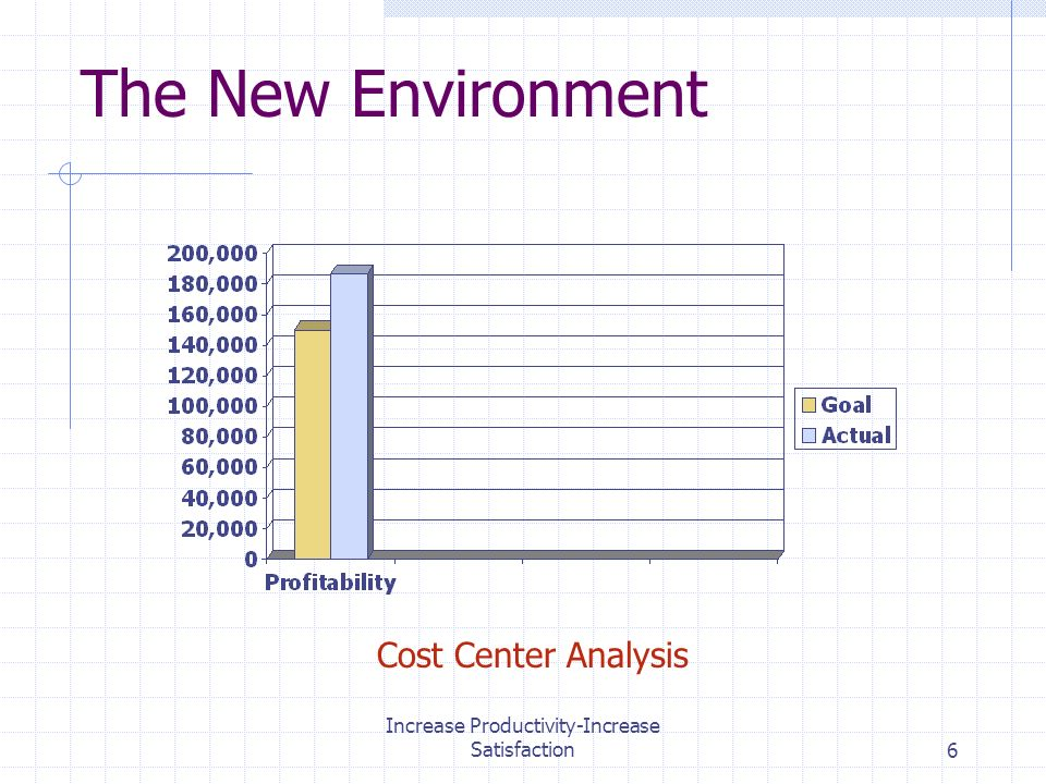 Increase Productivity-Increase Satisfaction6 The New Environment Cost Center Analysis