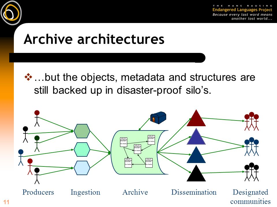 11 Archive architectures …but the objects, metadata and structures are still backed up in disaster-proof silos.