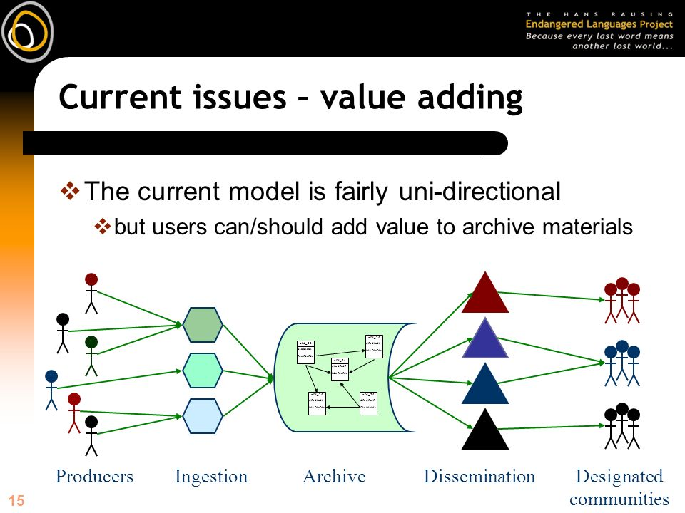 15 Current issues – value adding The current model is fairly uni-directional but users can/should add value to archive materials ArchiveDissemination afd_34 dfa dfadf fds fdafds afd_34 dfa dfadf fds fdafds afd_34 dfa dfadf fds fdafds afd_34 dfa dfadf fds fdafds afd_34 dfa dfadf fds fdafds Designated communities IngestionProducers