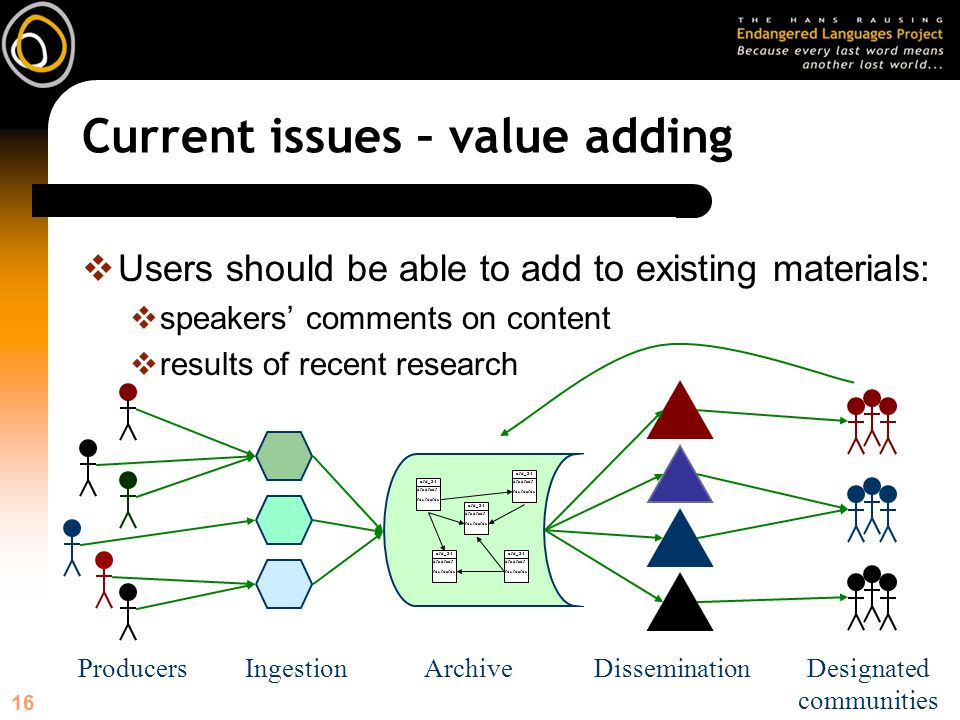 16 Current issues – value adding Users should be able to add to existing materials: speakers comments on content results of recent research ArchiveDissemination afd_34 dfa dfadf fds fdafds afd_34 dfa dfadf fds fdafds afd_34 dfa dfadf fds fdafds afd_34 dfa dfadf fds fdafds afd_34 dfa dfadf fds fdafds Designated communities IngestionProducers