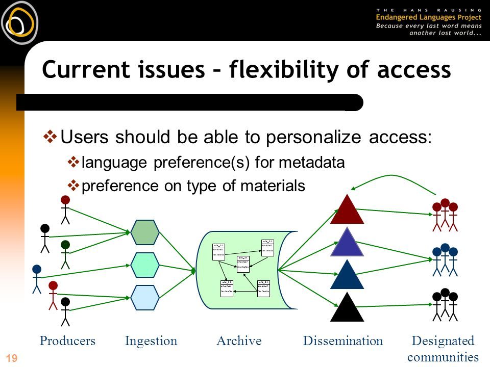 19 Current issues – flexibility of access Users should be able to personalize access: language preference(s) for metadata preference on type of materials ArchiveDissemination afd_34 dfa dfadf fds fdafds afd_34 dfa dfadf fds fdafds afd_34 dfa dfadf fds fdafds afd_34 dfa dfadf fds fdafds afd_34 dfa dfadf fds fdafds Designated communities IngestionProducers