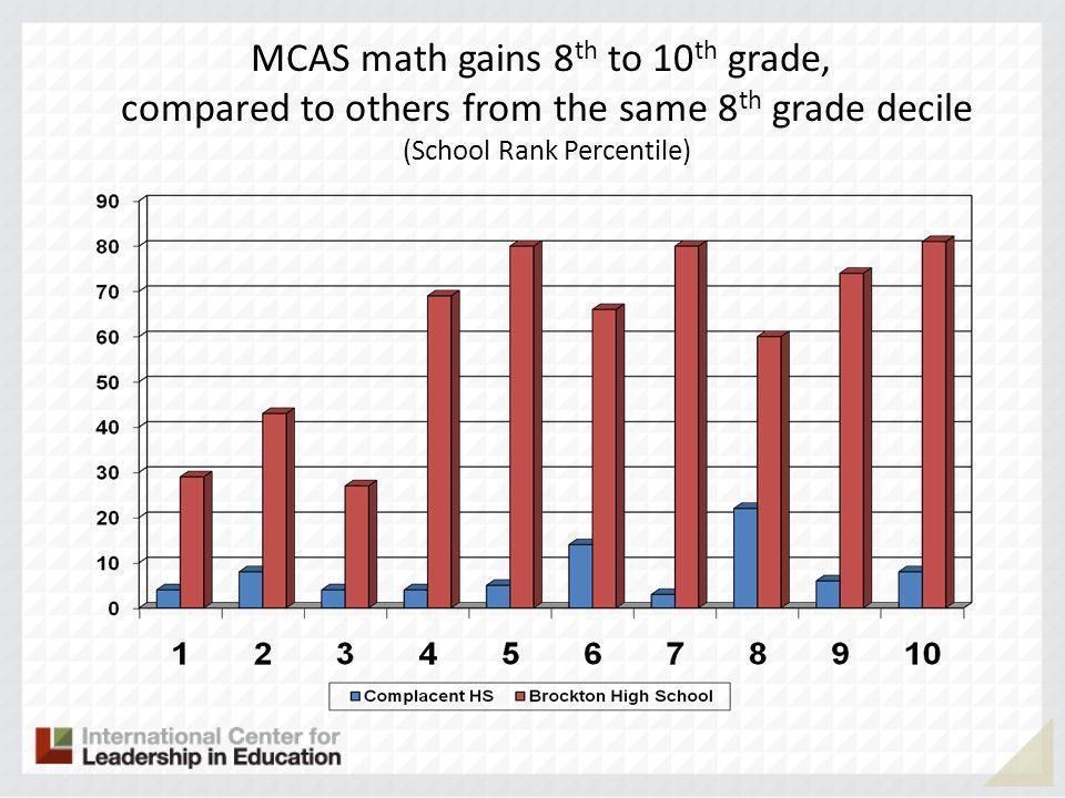 MCAS math gains 8 th to 10 th grade, compared to others from the same 8 th grade decile (School Rank Percentile)