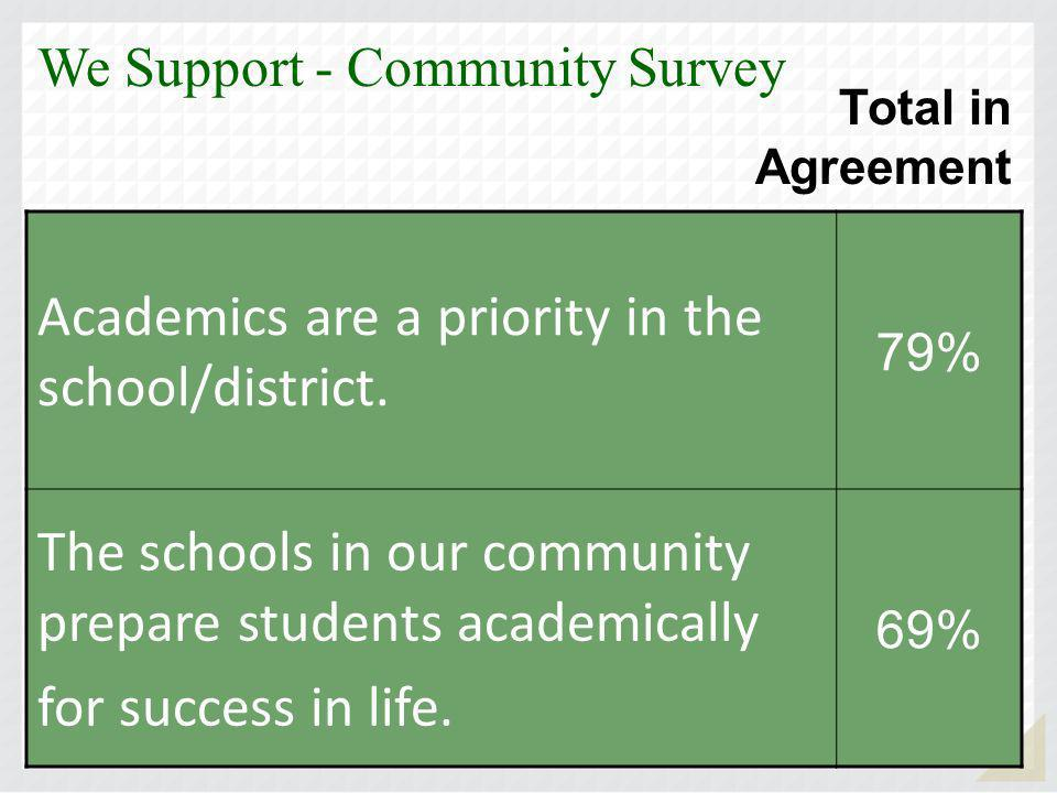 Academics are a priority in the school/district.
