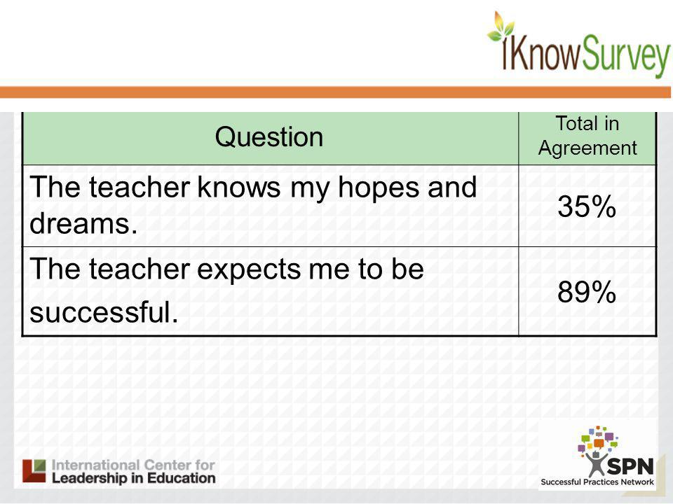 Question Total in Agreement The teacher knows my hopes and dreams.