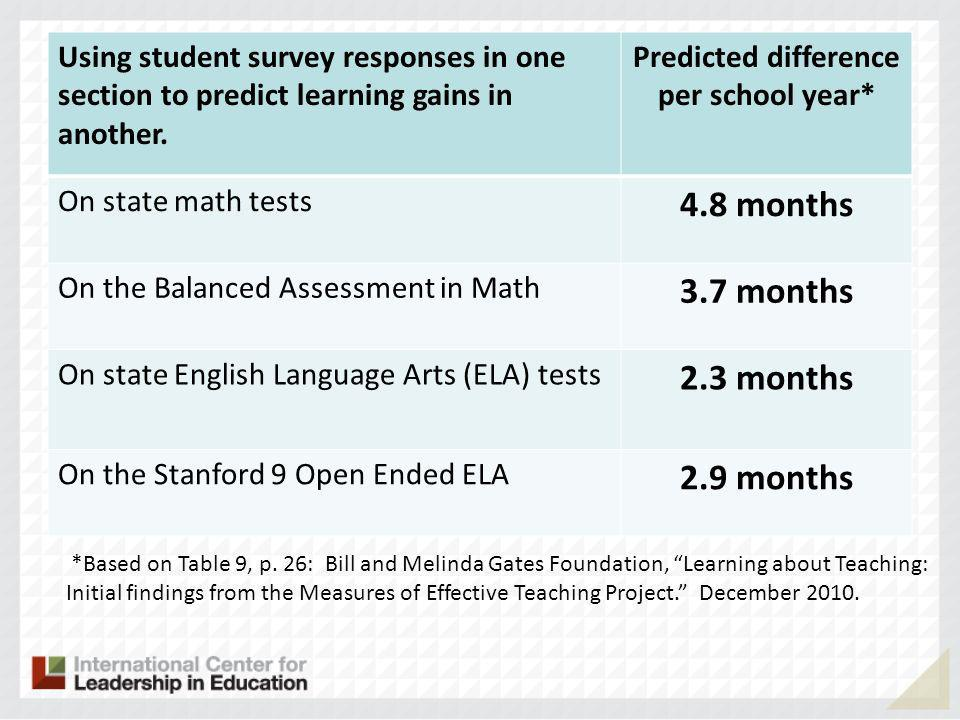 Using student survey responses in one section to predict learning gains in another.