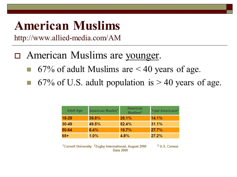 American Muslims   American Muslims are younger.