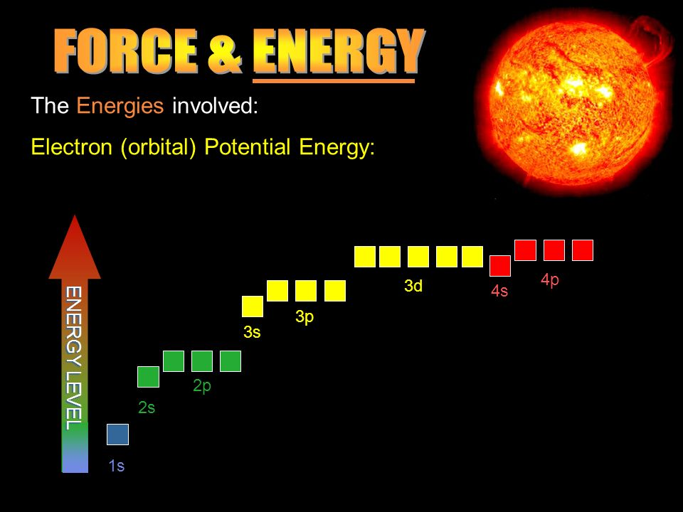 The Energies involved: Electron (orbital) Potential Energy: 2s 2p 3s 3p 3d 4s 4p 1s ENERGY LEVEL
