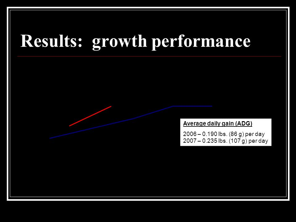 Results: growth performance Average daily gain (ADG) 2006 – lbs.