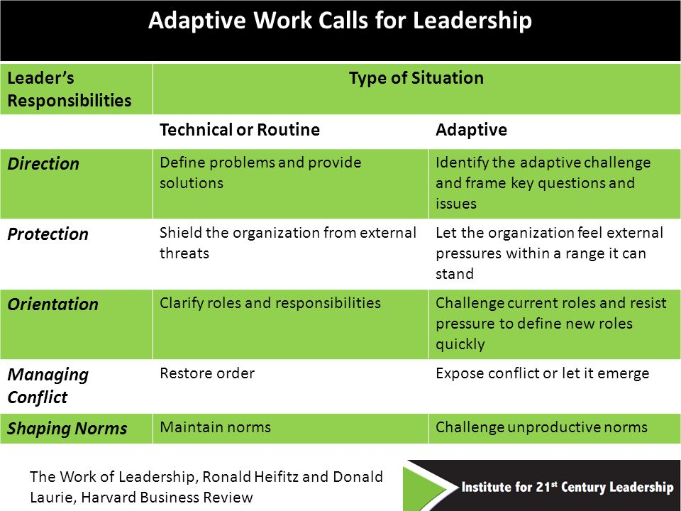 14 The Work of Leadership, Ronald Heifitz and Donald Laurie, Harvard Business Review Adaptive Work Calls for Leadership Leaders Responsibilities Type of Situation Technical or RoutineAdaptive Direction Define problems and provide solutions Identify the adaptive challenge and frame key questions and issues Protection Shield the organization from external threats Let the organization feel external pressures within a range it can stand Orientation Clarify roles and responsibilitiesChallenge current roles and resist pressure to define new roles quickly Managing Conflict Restore orderExpose conflict or let it emerge Shaping Norms Maintain normsChallenge unproductive norms