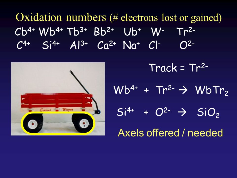 Cb 4+ Wb 4+ Tb 3+ Bb 2+ Ub + W - Tr 2- Wb 4+ + Tr 2- WbTr 2 Track = Tr 2- Oxidation numbers (# electrons lost or gained) Axels offered / needed C 4+ Si 4+ Al 3+ Ca 2+ Na + Cl - O 2- Si 4+ + O 2- SiO 2