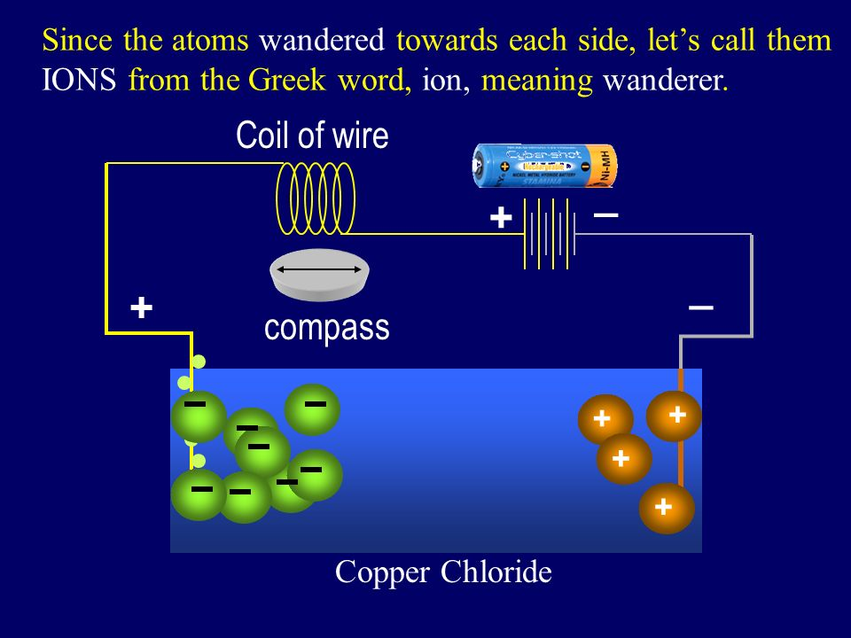 + _ battery compass Coil of wire Copper Chloride + + + + Since the atoms wandered towards each side, lets call them IONS from the Greek word, ion, meaning wanderer.