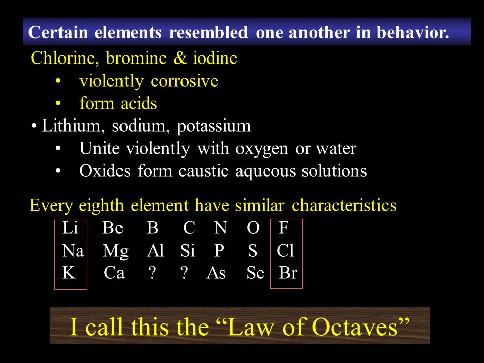 Chlorine, bromine & iodine violently corrosive form acids Lithium, sodium, potassium Unite violently with oxygen or water Oxides form caustic aqueous solutions Every eighth element have similar characteristics Li Be B C N O F Na Mg Al Si P S Cl K Ca .
