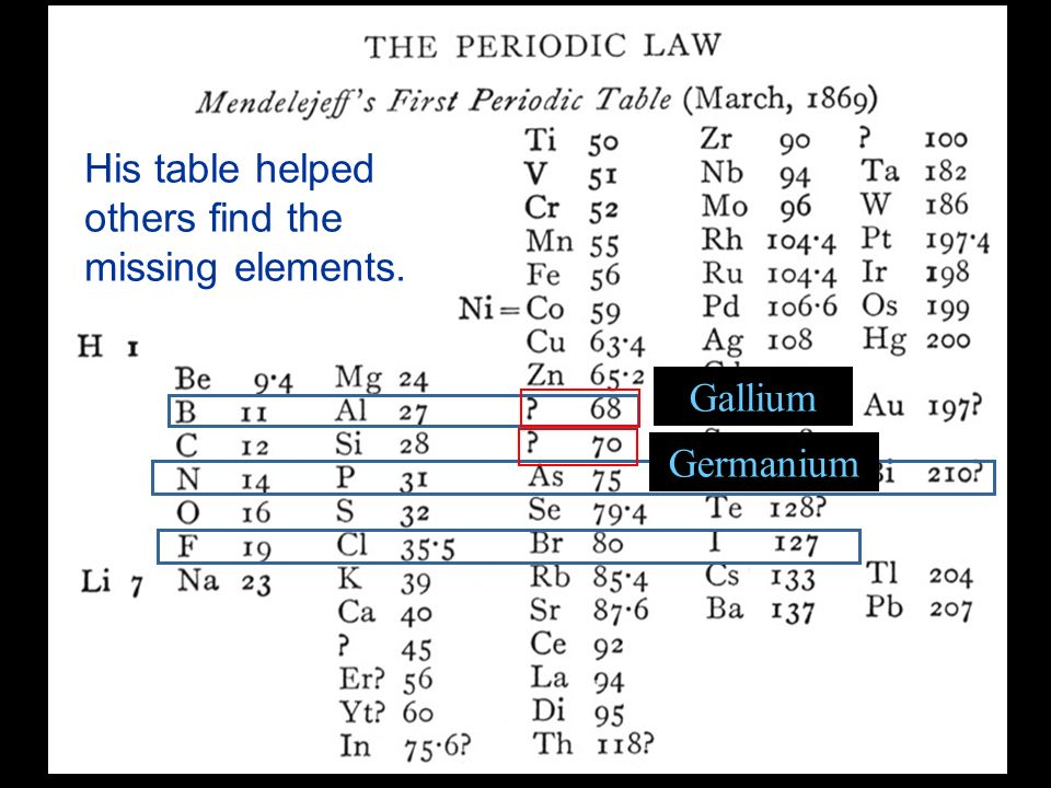 Gallium Germanium His table helped others find the missing elements.