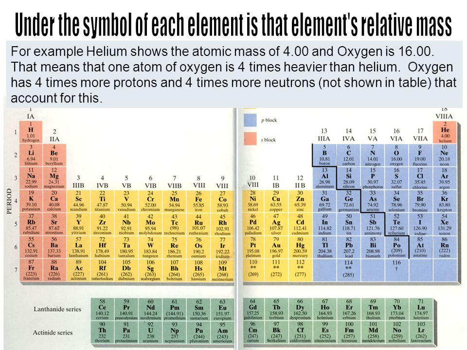 For example Helium shows the atomic mass of 4.00 and Oxygen is