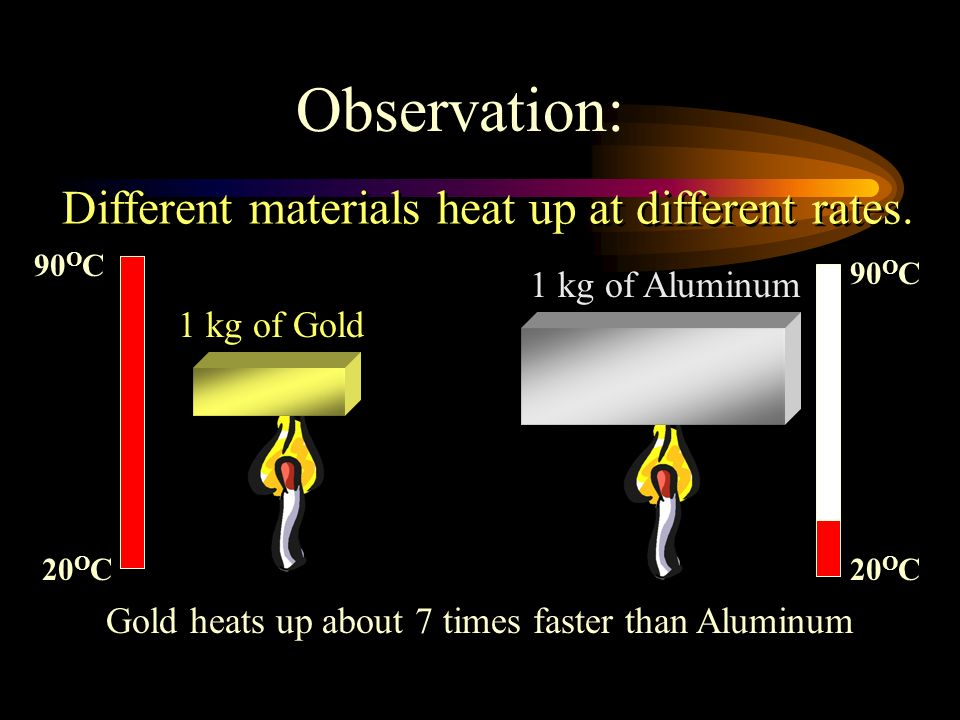 Observation: Different materials heat up at different rates.