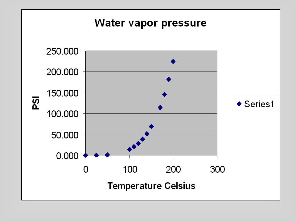 When a pressure cooker is used, what When a pressure cooker is used, what causes the increased pressure.
