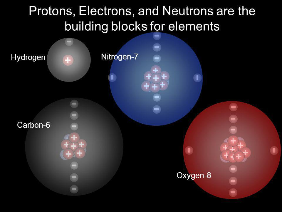 Protons, Electrons, and Neutrons are the building blocks for elements Hydrogen Nitrogen-7 Carbon-6 Oxygen-8