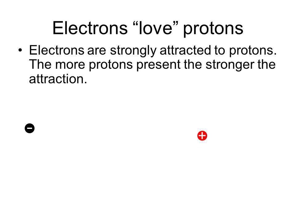 Electrons love protons Electrons are strongly attracted to protons.