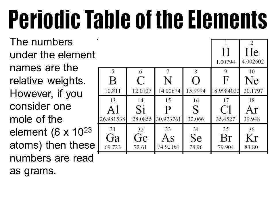 The numbers under the element names are the relative weights.
