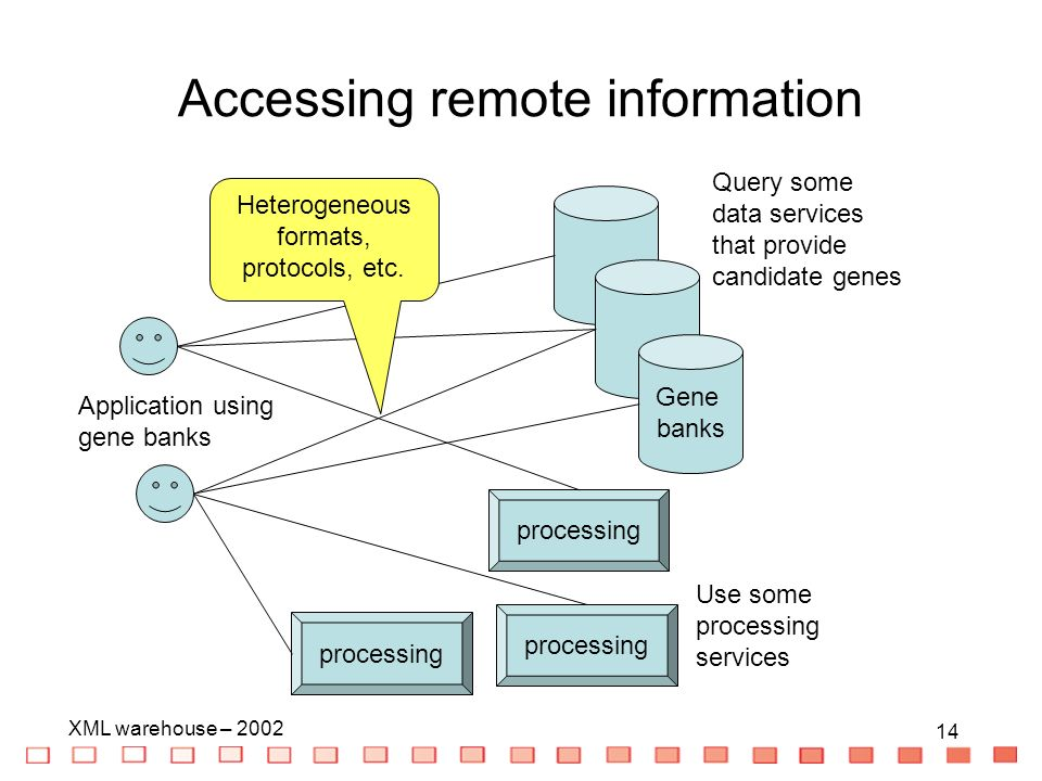 14 XML warehouse – Accessing remote information Application using gene banks Query some data services that provide candidate genes Gene banks processing Use some processing services Heterogeneous formats, protocols, etc.