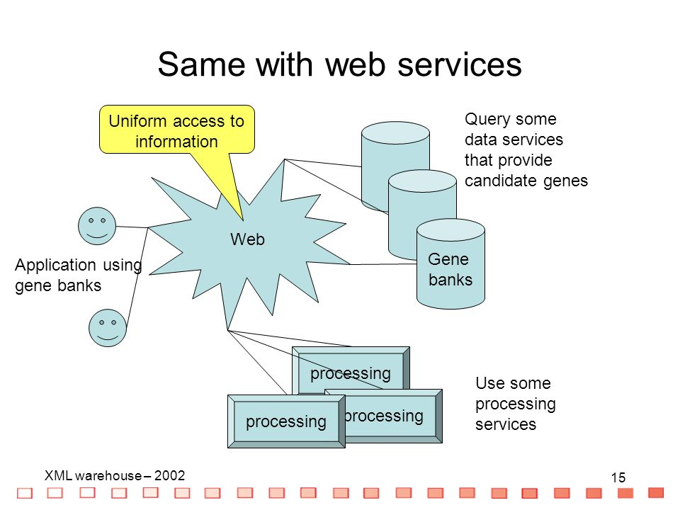 15 XML warehouse – Same with web services Query some data services that provide candidate genes Gene banks processing Use some processing services Web Application using gene banks Uniform access to information