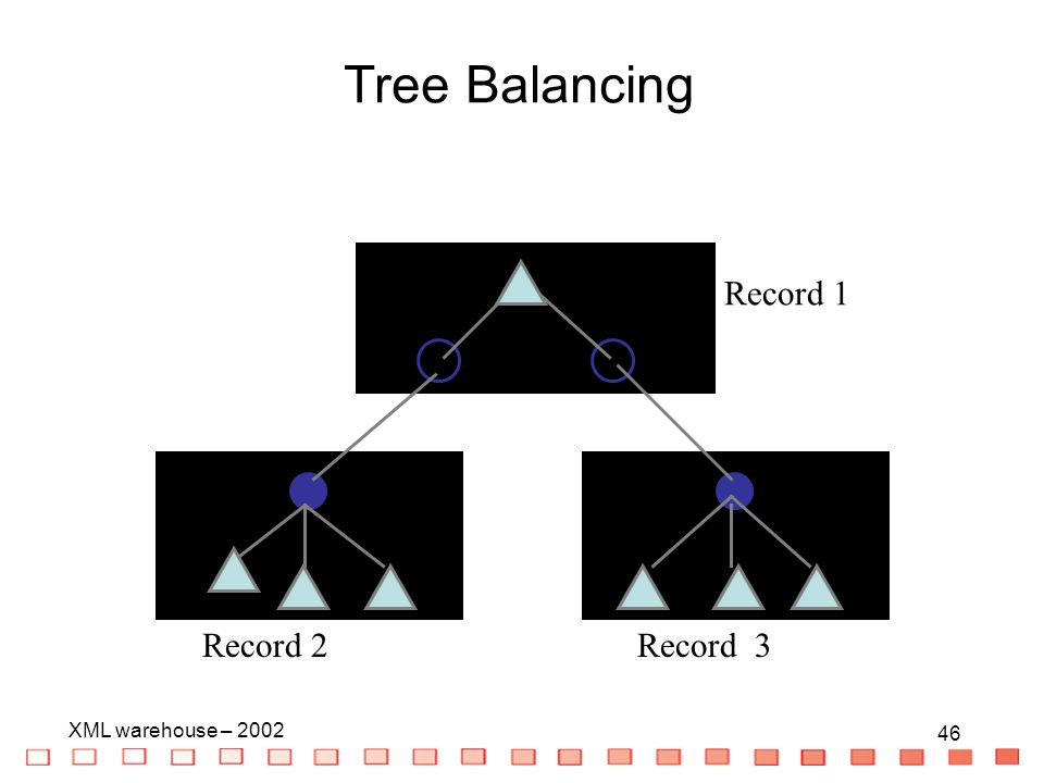 46 XML warehouse – Record 1 Record 3Record 2 Tree Balancing