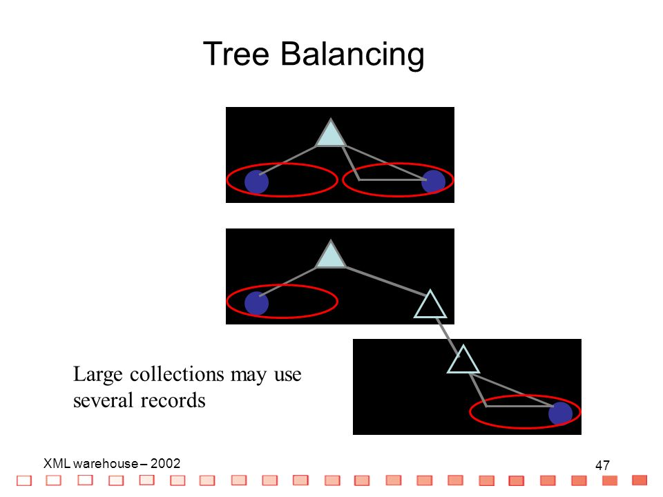 47 XML warehouse – Large collections may use several records Tree Balancing
