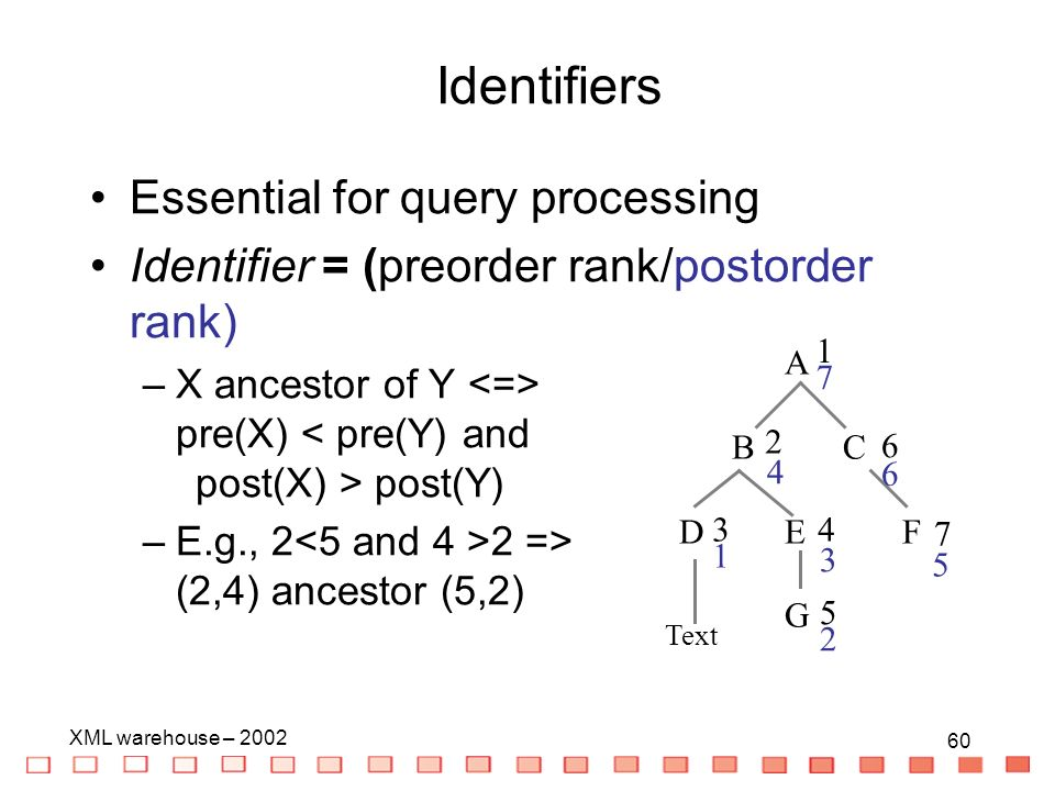 60 XML warehouse – Essential for query processing Identifier = (preorder rank/postorder rank) –X ancestor of Y pre(X) post(Y) –E.g., 2 2 => (2,4) ancestor (5,2) A B C D E F G Text Identifiers