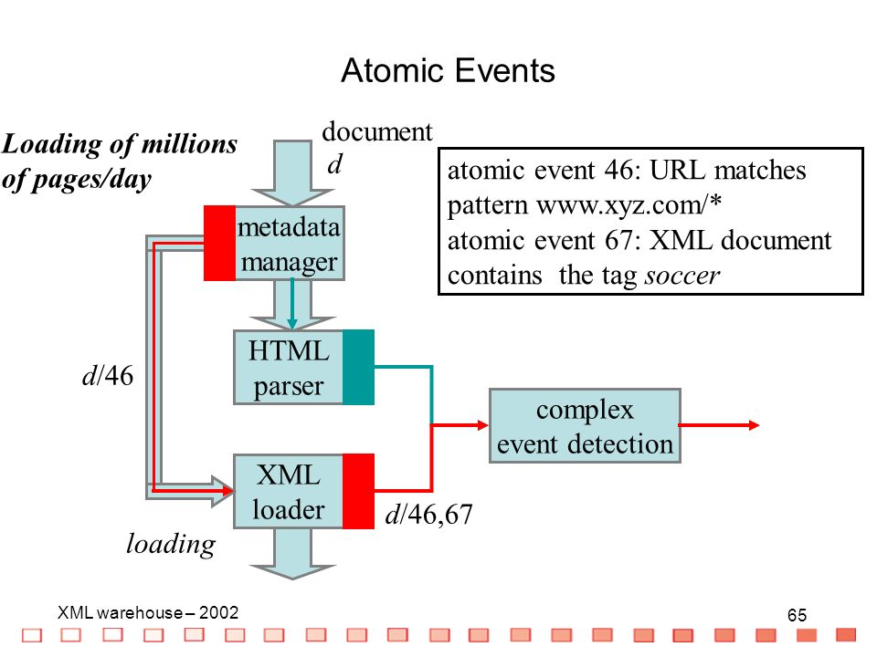 65 XML warehouse – HTML parser XML loader metadata manager d/46 complex event detection atomic event 46: URL matches pattern   atomic event 67: XML document contains the tag soccer d/46,67 Loading of millions of pages/day d loading document Atomic Events