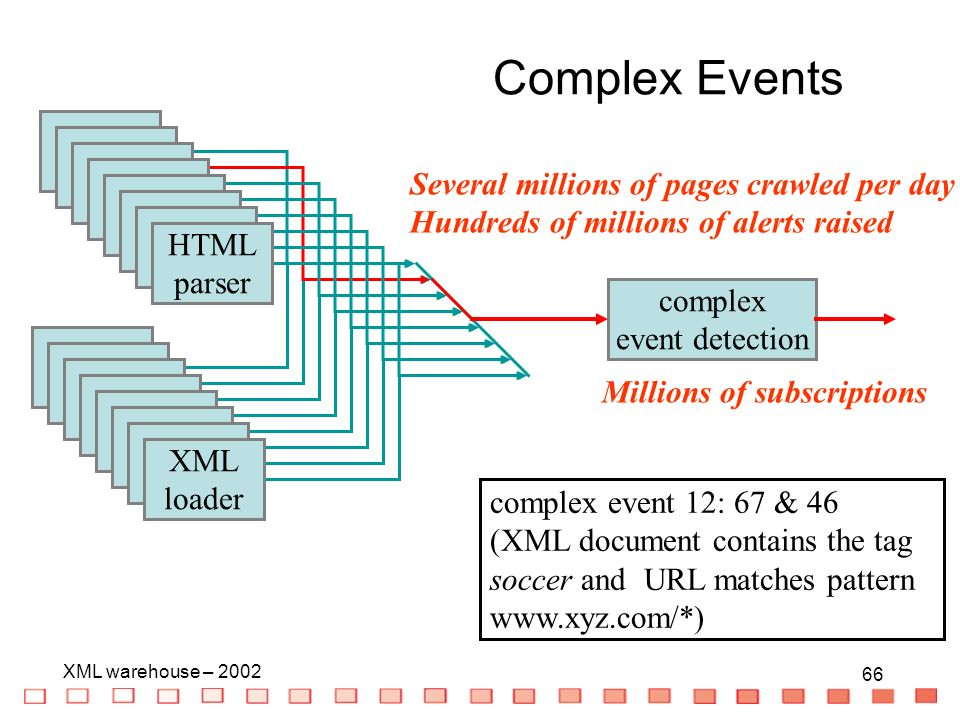 66 XML warehouse – HTML parser XML loader complex event detection complex event 12: 67 & 46 (XML document contains the tag soccer and URL matches pattern   Several millions of pages crawled per day Hundreds of millions of alerts raised Millions of subscriptions Complex Events