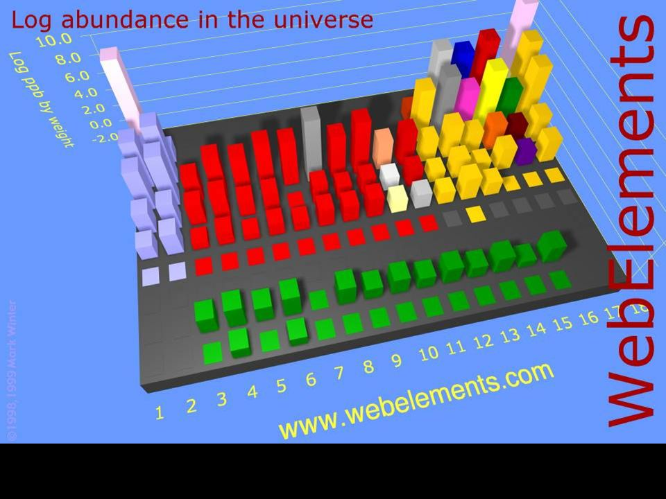 Abundance inppb by wt%Logppb by atoms% Universe750,000, ,000,00093 Earths crust1,500, ,000,00031 Sea water107,800, ,000,00066 Human100,000, ,000,00062