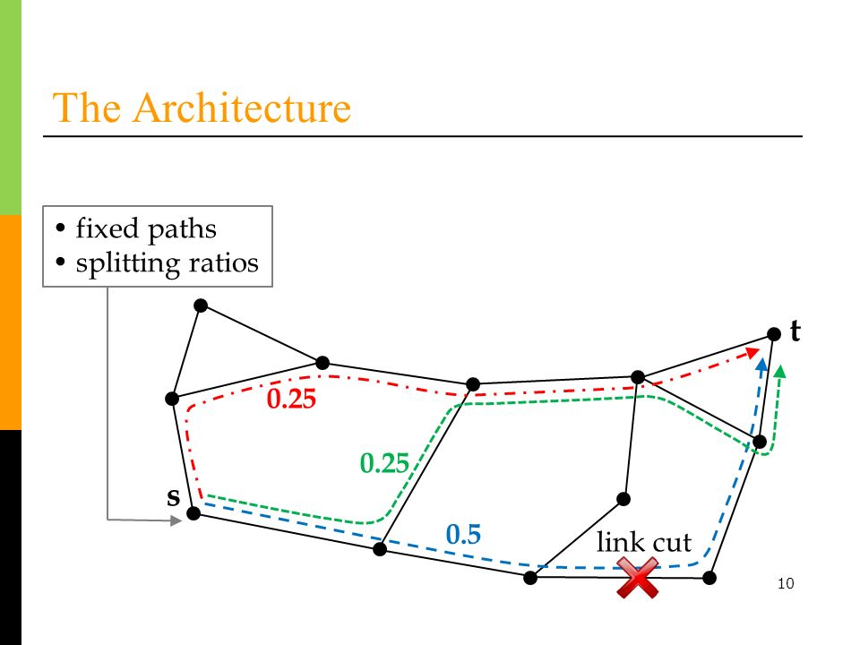 10 The Architecture t s link cut fixed paths splitting ratios