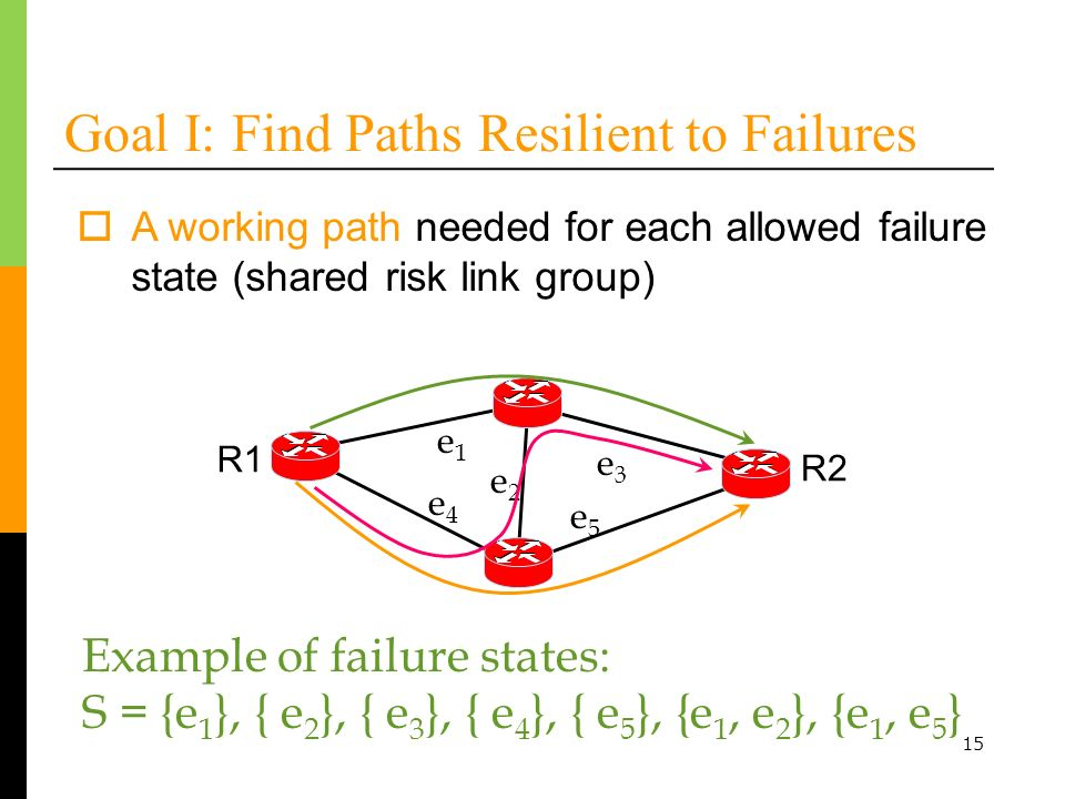 15 Goal I: Find Paths Resilient to Failures A working path needed for each allowed failure state (shared risk link group) Example of failure states: S = {e 1 }, { e 2 }, { e 3 }, { e 4 }, { e 5 }, {e 1, e 2 }, {e 1, e 5 } e1e1 e3e3 e2e2 e4e4 e5e5 R1 R2