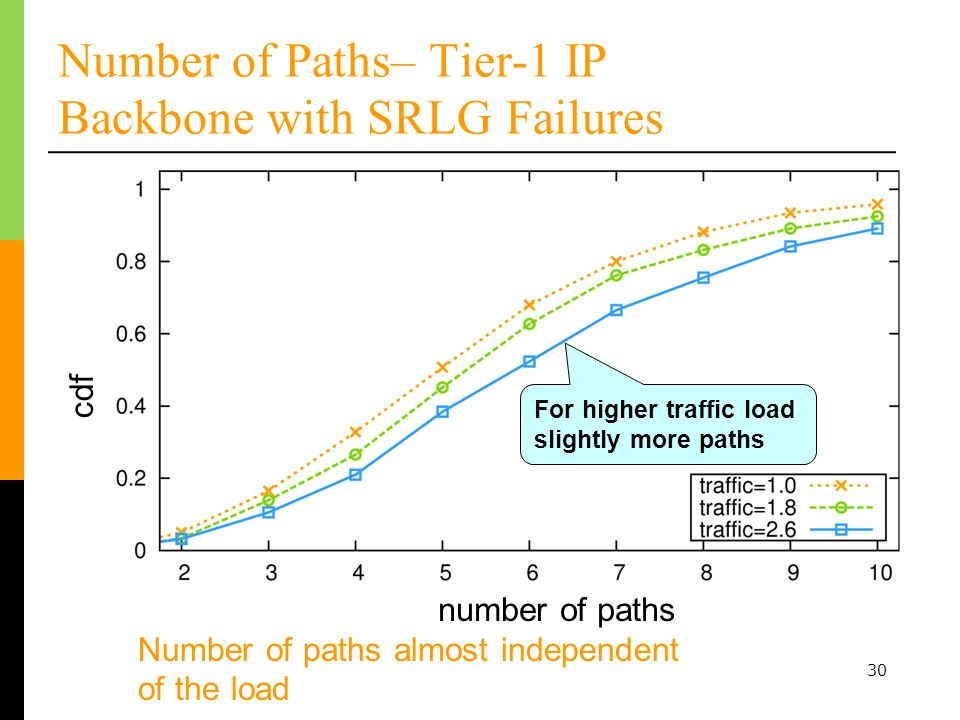30 Number of Paths– Tier-1 IP Backbone with SRLG Failures Number of paths almost independent of the load number of paths cdfnumber of paths For higher traffic load slightly more paths