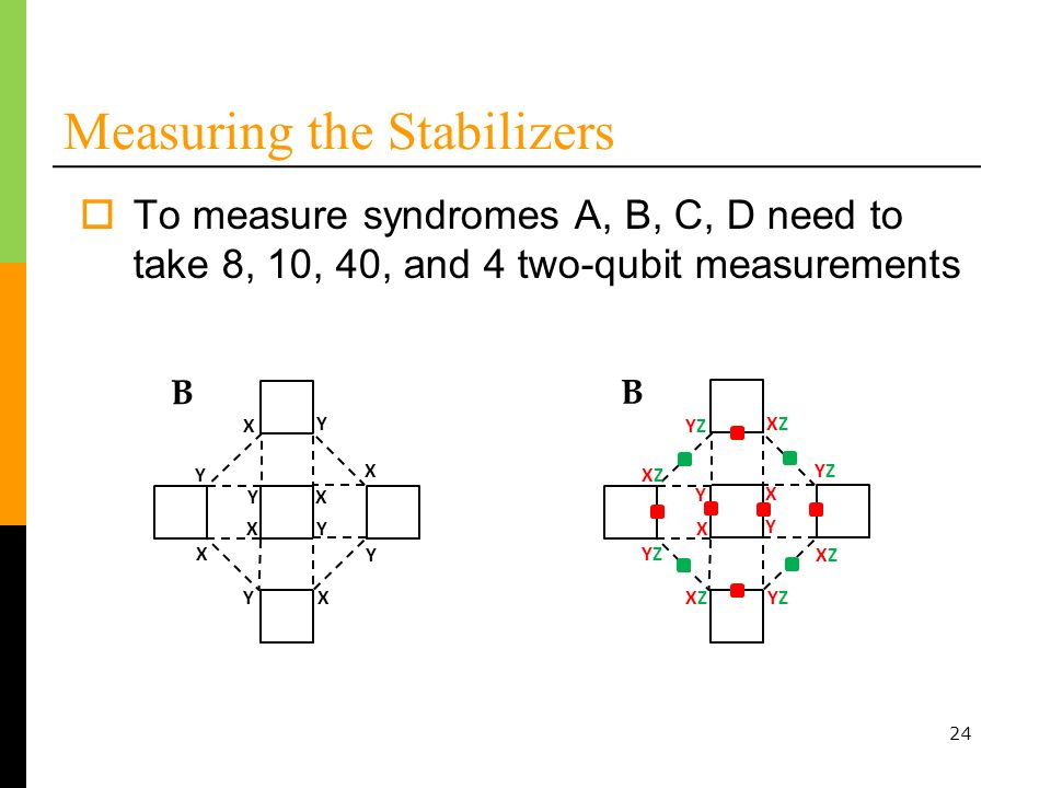 24 Measuring the Stabilizers B To measure syndromes A, B, C, D need to take 8, 10, 40, and 4 two-qubit measurements Y X Y X X Y YX YX Y X B XZXZ YZYZ XZXZ YZYZ YZYZ XZXZ XZXZYZYZ Y X Y X